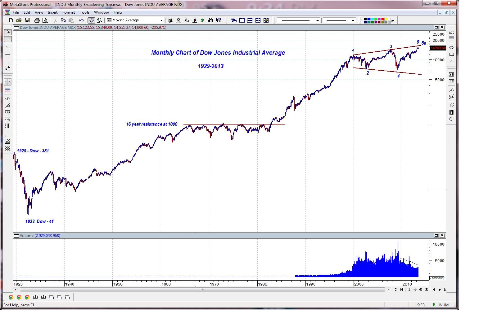 Bear Tracks - Beyond the Chart