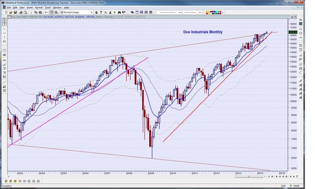 Dow Industrials Monthly