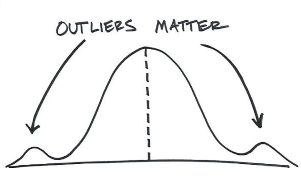 Outliers in Trading