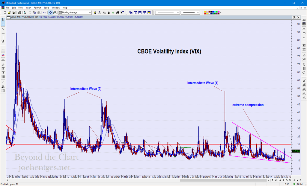 VIX exploded