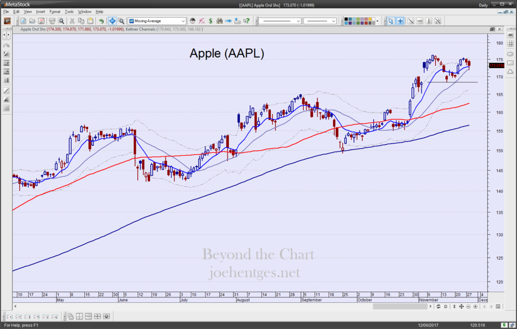 Stock Squawk Apple
