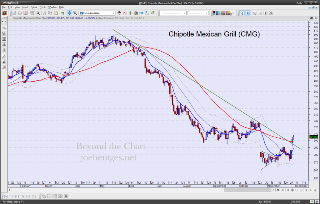 Stock Squawk Chipotle Mexican Grill