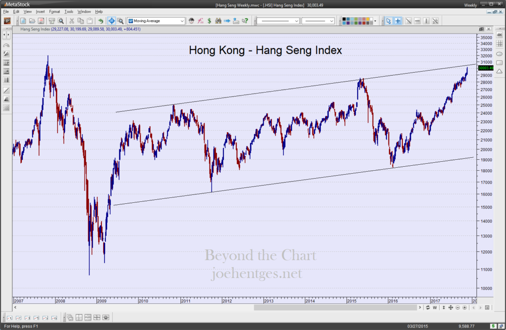 Stock Squawk Hang Seng Index