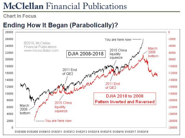 Parabolic Stock Market
