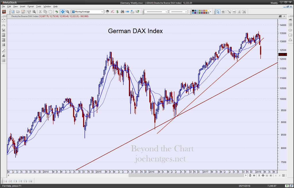 global sell-off