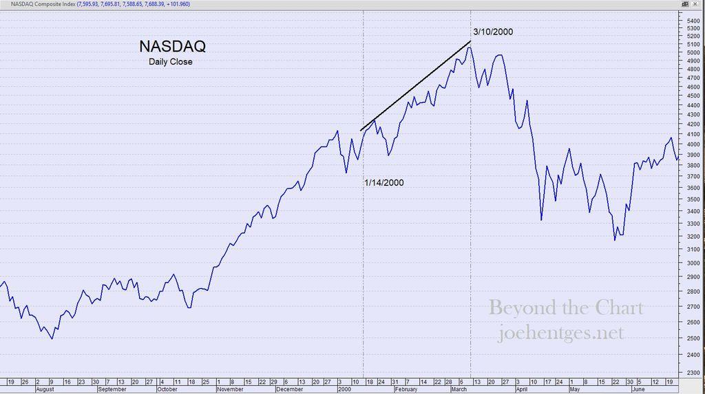 Extreme Divergence